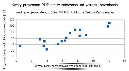Kwoty przyznane PUP-om w zależności od wzrostu bezrobocia według województwa