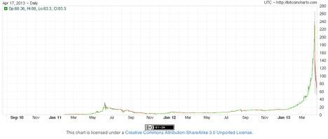 bitcoin - w co inwestować