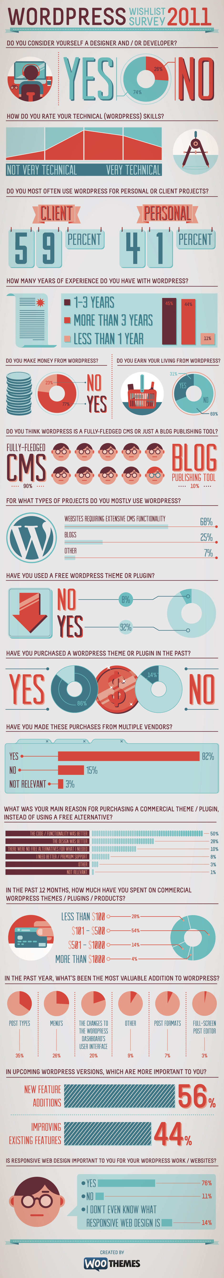 wishlist survey final What the WordPress community wants for 2012