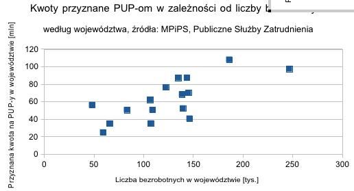 Kwoty przyznane PUP-om w zależności od liczby bezrobotnych według województwa