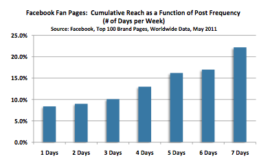 Comscore Facebook Power of like