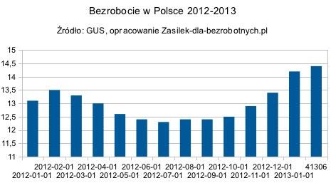Bezrobocie 2013 - Polska