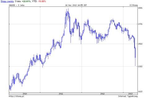 w co inwestować- złoto spada